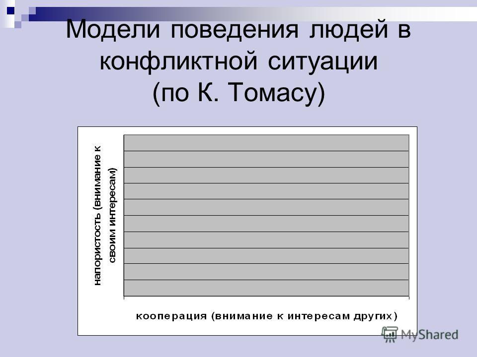 Модели поведения людей в конфликтной ситуации (по К. Томасу)