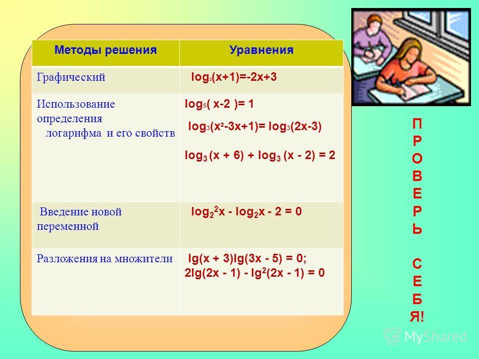Методы решенияУравнения Графический log 2 (x+1)=-2x+3 Использование определения логарифма и его свойств log 5 ( x-2 )= 1 log 3 (x ² -3х+1)= log 3 (2x-3) log 3 (x + 6) + log 3 (x - 2) = 2 Введение новой переменной log 2 2 x - log 2 x - 2 = 0 Разложени