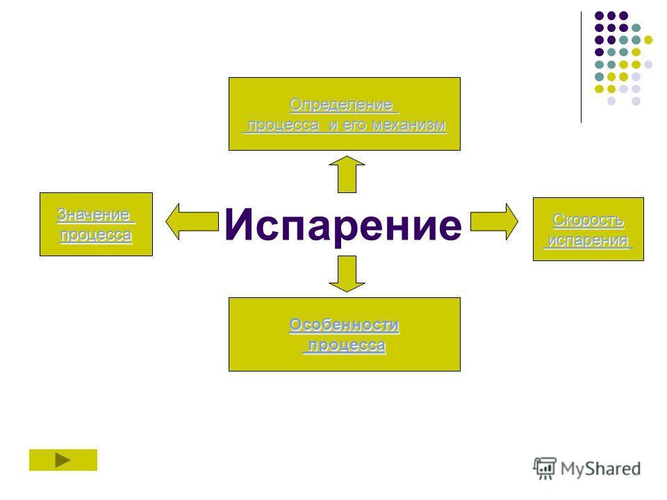 Испарение Определение процесса и его механизм процесса и его механизм Значение процесса Скорость испарения испарения Особенности процесса процесса