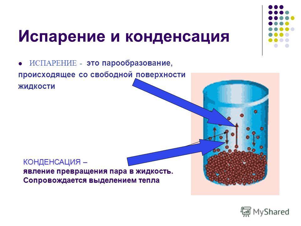 Испарение и конденсация ИСПАРЕНИЕ - это парообразование, происходящее со свободной поверхности жидкости КОНДЕНСАЦИЯ – явление превращения пара в жидкость. Сопровождается выделением тепла
