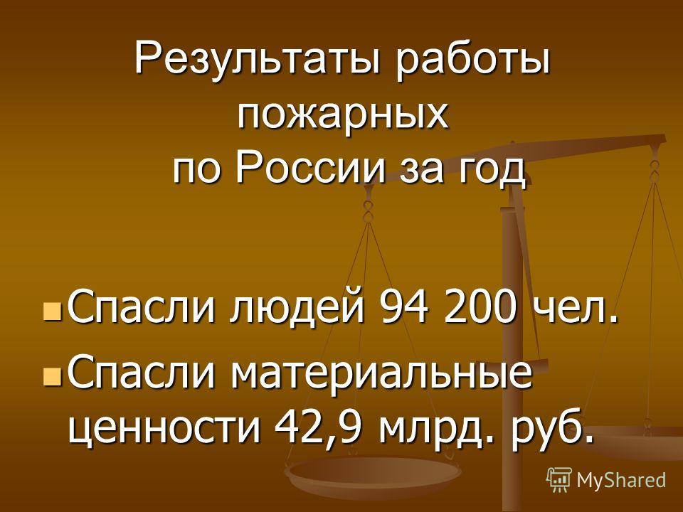 Результаты работы пожарных по России за год Спасли людей 94 200 чел. Спасли людей 94 200 чел. Спасли материальные ценности 42,9 млрд. руб. Спасли материальные ценности 42,9 млрд. руб.
