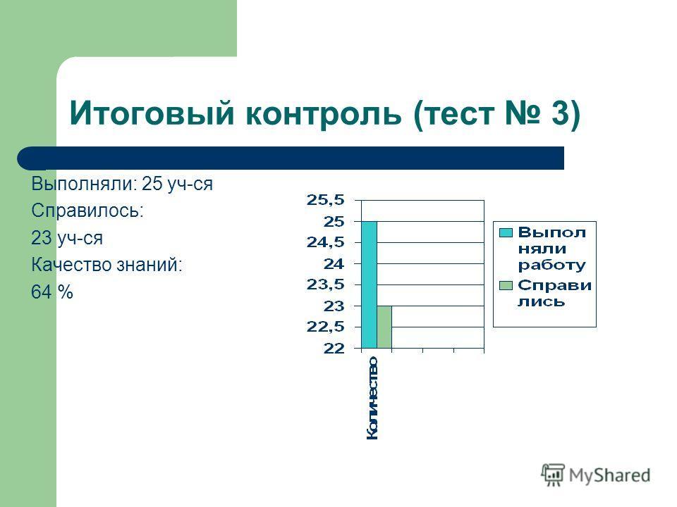 Итоговый контроль (тест 3) Выполняли: 25 уч-ся Справилось: 23 уч-ся Качество знаний: 64 %