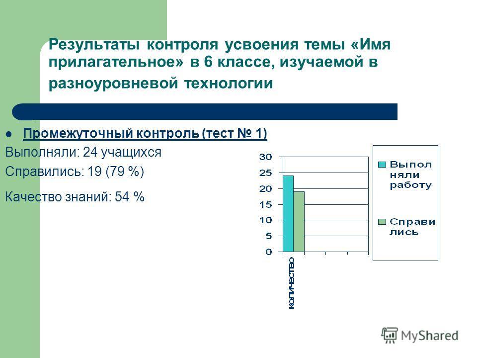 Результаты контроля усвоения темы «Имя прилагательное» в 6 классе, изучаемой в разноуровневой технологии Промежуточный контроль (тест 1) Выполняли: 24 учащихся Справились: 19 (79 %) Качество знаний: 54 %