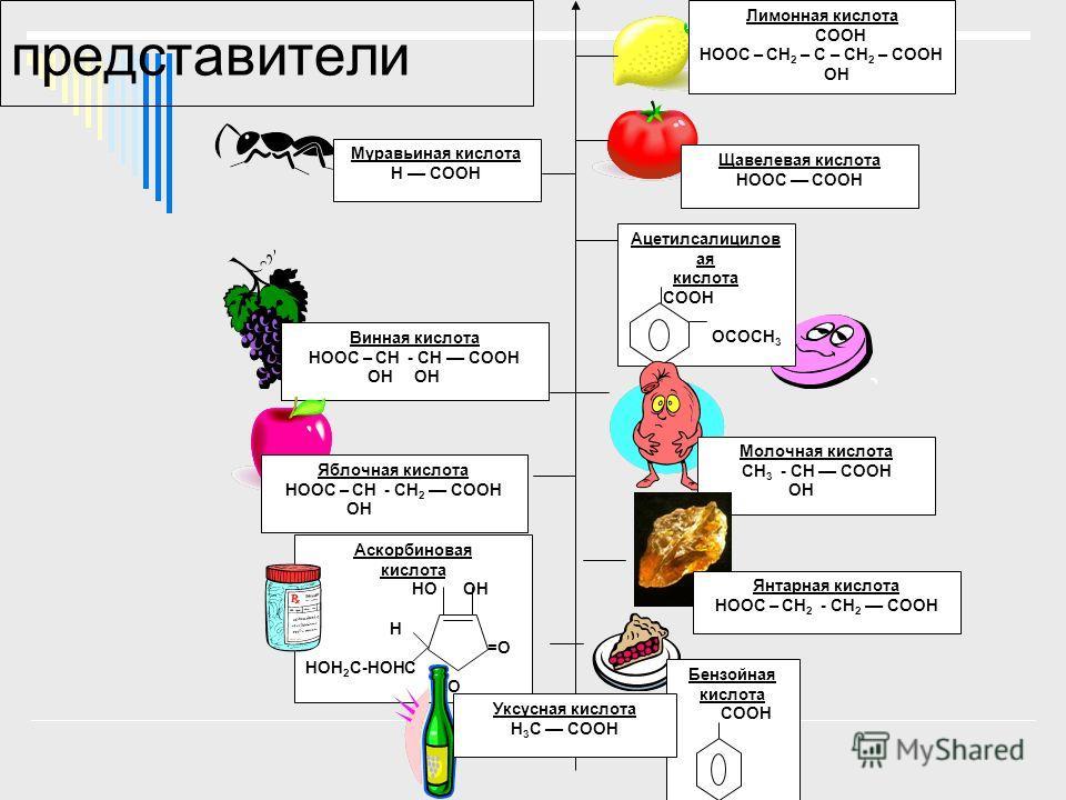 представители Лимонная кислота COOH HOOC – CH 2 – C – CH 2 – COOH OH Щавелевая кислота HOOC –– COOH Муравьиная кислота Н –– COOH Ацетилсалицилов ая кислота СООН ОСОСН 3 Винная кислота HOOC – СН - СН –– COOH ОН ОН Молочная кислота СН 3 - СН –– COOH ОН