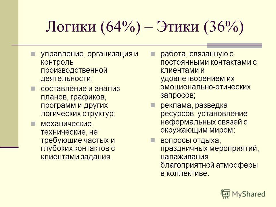 Логики (64%) – Этики (36%) управление, организация и контроль производственной деятельности; составление и анализ планов, графиков, программ и других логических структур; механические, технические, не требующие частых и глубоких контактов с клиентами