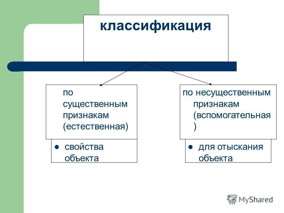 классификация по существенным признакам (естественная) по несущественным признакам (вспомогательная ) свойства объекта для отыскания объекта