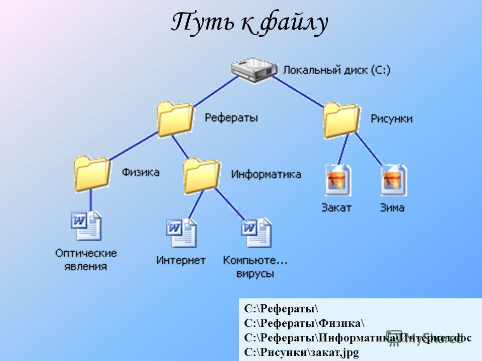 C:\Рефераты\ C:\Рефераты\Физика\ C:\Рефераты\Информатика\Интернет.doc C:\Рисунки\закат,jpg Путь к файлу
