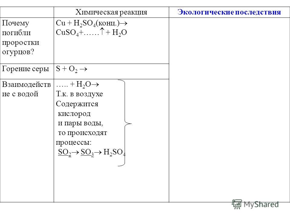Химическая реакцияЭкологические последствия Почему погибли проростки огурцов? Cu + H 2 SO 4 (конц.) CuSO 4 +…… + H 2 O Горение серы S + O 2 Взаимодейств ие с водой ….. + H 2 O Т.к. в воздухе Содержится кислород и пары воды, то происходят процессы: SO