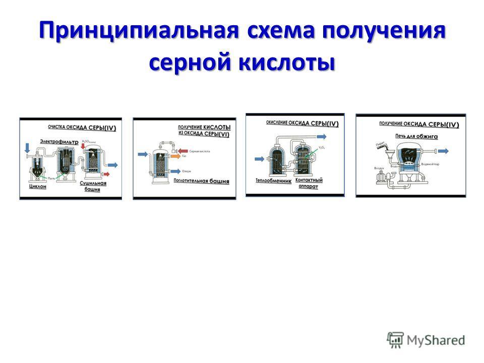 Принципиальная схема получения серной кислоты