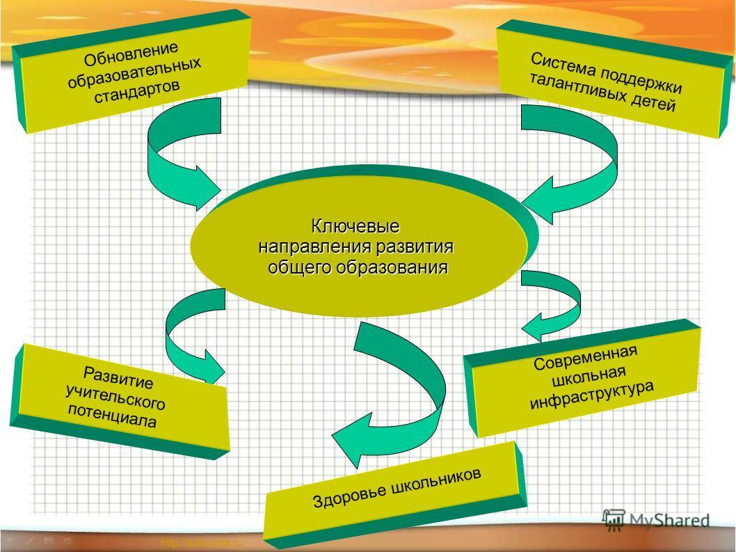 Ключевые направления развития общего образования Обновление образовательных стандартов Система поддержки талантливых детей Развитие учительского потенциала Здоровье школьников Современная школьная инфраструктура