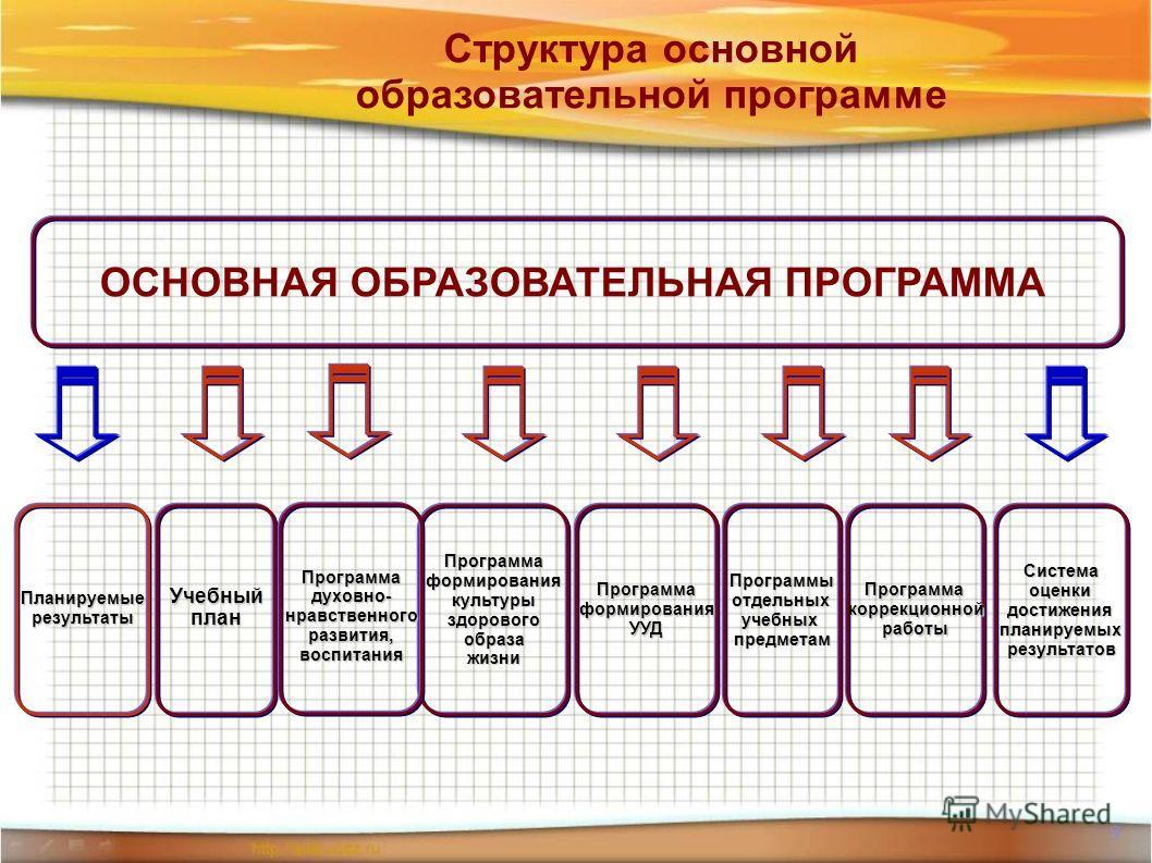9 Структура основной образовательной программе ОСНОВНАЯ ОБРАЗОВАТЕЛЬНАЯ ПРОГРАММА ПланируемыерезультатыПрограммаформированиякультурыздоровогообразажизниУчебныйпланПрограммаформированияУУД Программадуховно-нравственногоразвития,воспитания Программыотд
