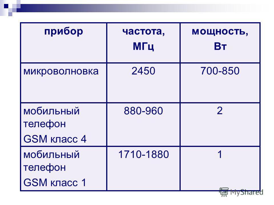 2 880-960мобильный телефон GSM класс 4 11710-1880мобильный телефон GSM класс 1 700-8502450микроволновка мощность, Вт частота, МГц прибор