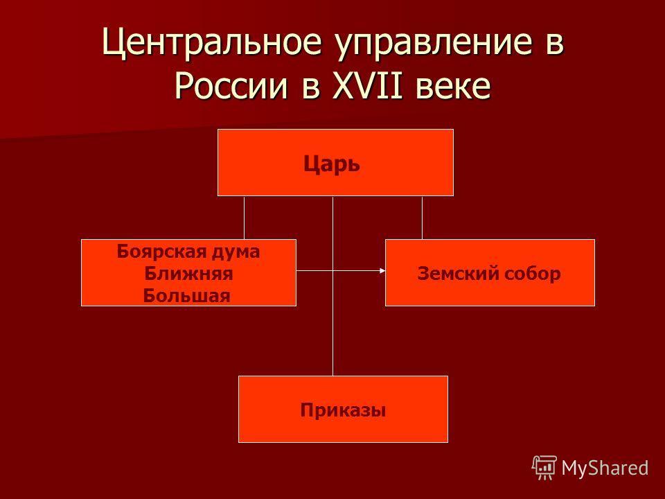 Центральное управление в России в XVII веке Царь Боярская дума Ближняя Большая Земский собор Приказы