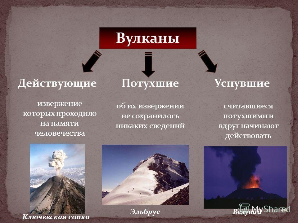 Вулканы ДействующиеПотухшиеУснувшие извержение которых проходило на памяти человечества об их извержении не сохранилось никаких сведений считавшиеся потухшими и вдруг начинают действовать Ключевская сопка ЭльбрусВезувий 24
