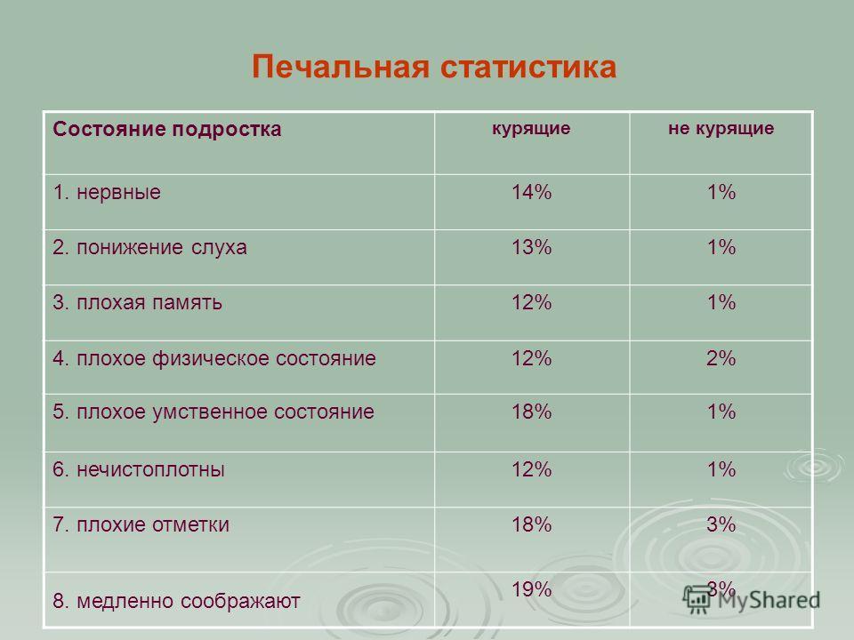 Печальная статистика Состояние подростка курящиене курящие 1. нервные14%1% 2. понижение слуха13%1% 3. плохая память12%1% 4. плохое физическое состояние12%2% 5. плохое умственное состояние18%1% 6. нечистоплотны12%1% 7. плохие отметки18%3% 8. медленно