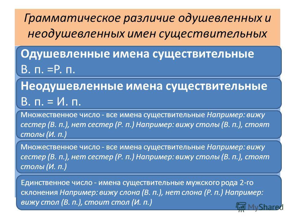 Грамматическое различие одушевленных и неодушевленных имен существительных Одушевленные имена существительные В. п. =Р. п. Неодушевленные имена существительные В. п. = И. п. Множественное число - все имена существительные Например: вижу сестер (В. п.