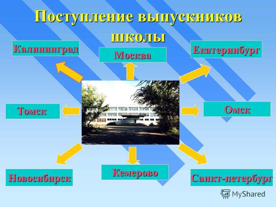 Поступление выпускников школы Калининград Кемерово Санкт-петербург Омск Екатеринбург Москва Новосибирск Томск Томск
