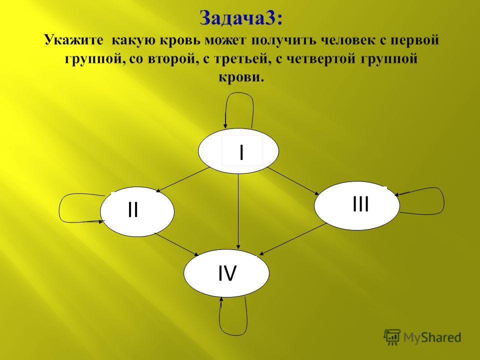 I IV III II