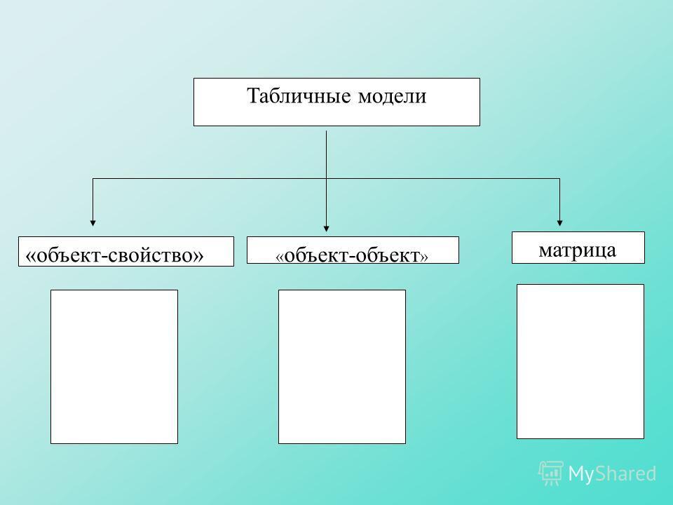 « объект-объект » Табличные модели «объект-свойство» матрица