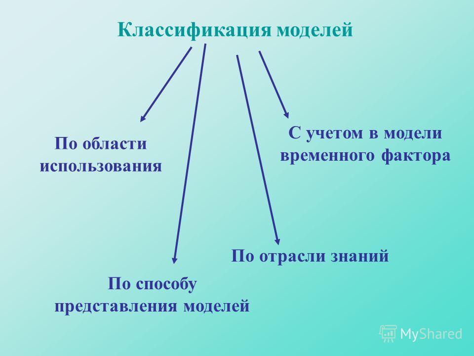 Классификация моделей По способу представления моделей По отрасли знаний С учетом в модели временного фактора По области использования