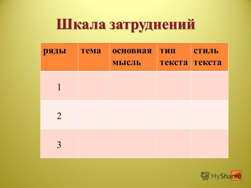 Шкала затруднений рядытемаосновная мысль тип текста стиль текста 1 2 3