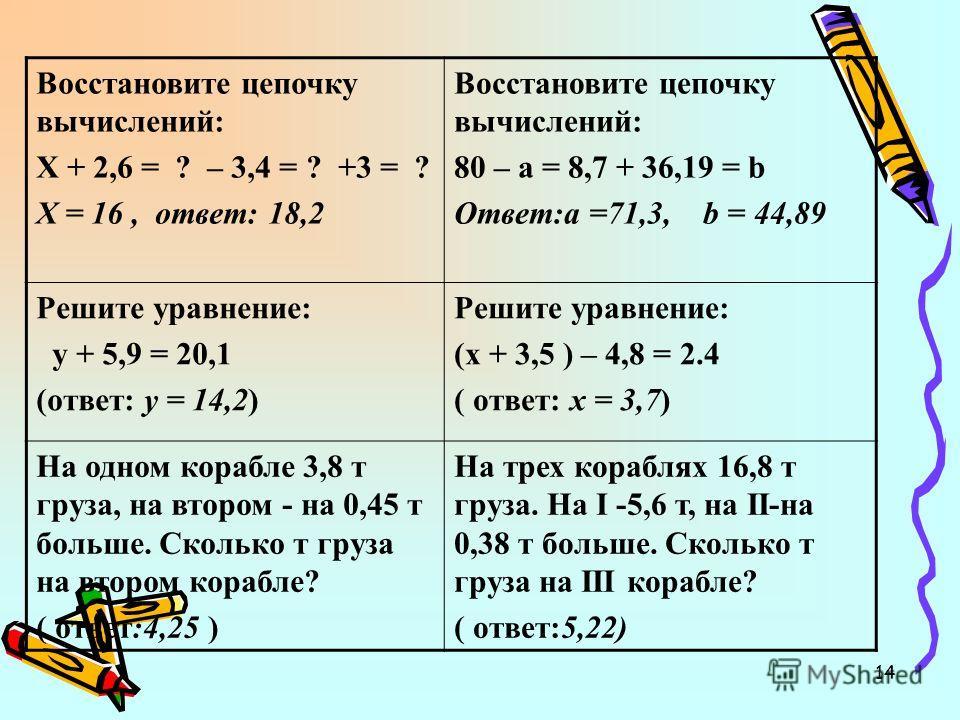 14 Восстановите цепочку вычислений: Х + 2,6 = ? – 3,4 = ? +3 = ? Х = 16, ответ: 18,2 Восстановите цепочку вычислений: 80 – а = 8,7 + 36,19 = b Ответ:а =71,3, b = 44,89 Решите уравнение: у + 5,9 = 20,1 (ответ: у = 14,2) Решите уравнение: (х + 3,5 ) –