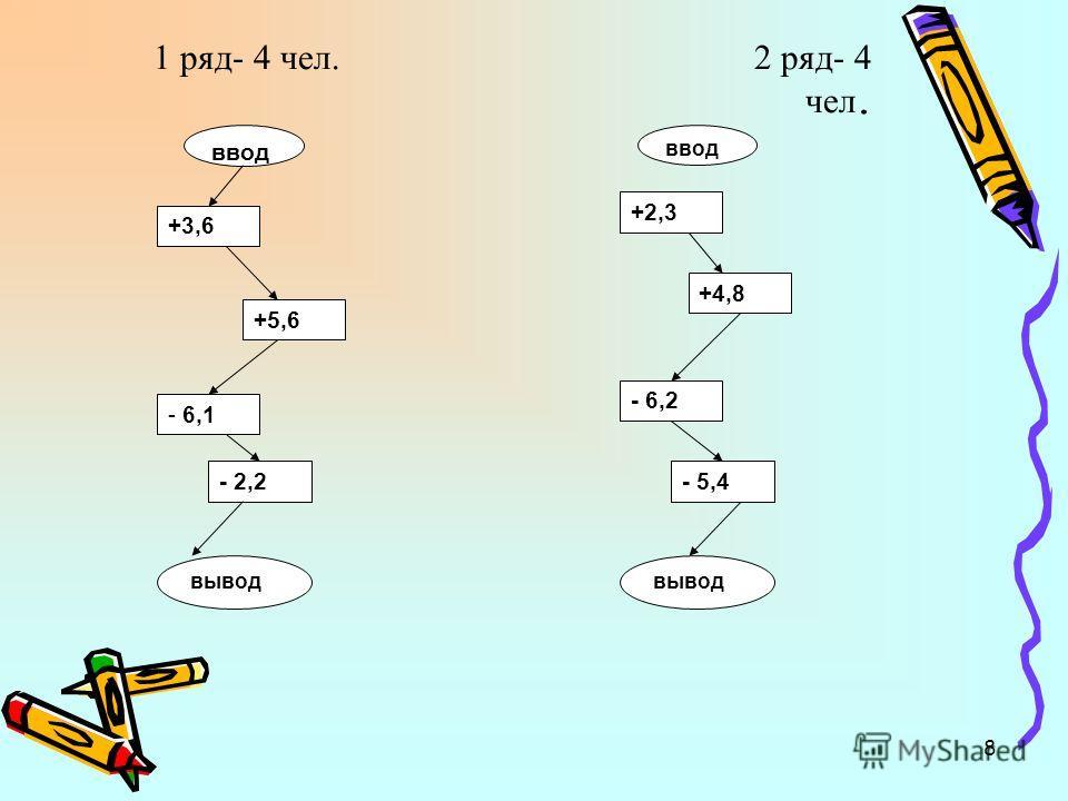 8 1 ряд- 4 чел. 2 ряд- 4 чел. ввод +3,6 +5,6 - 6,1 - 2,2 вывод ввод +2,3 +4,8 - 6,2 - 5,4 вывод