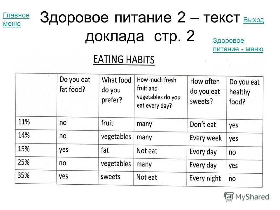 Здоровое питание 2 – текст доклада стр. 2 Главное меню Выход Здоровое питание - меню