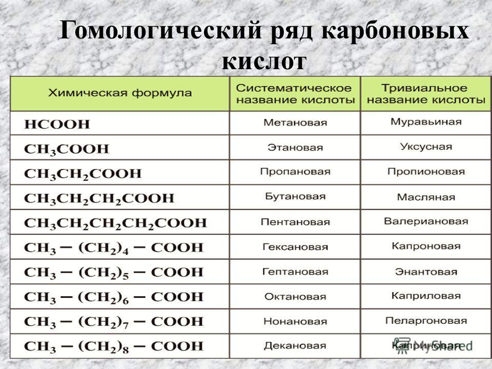 Гомологический ряд карбоновых кислот