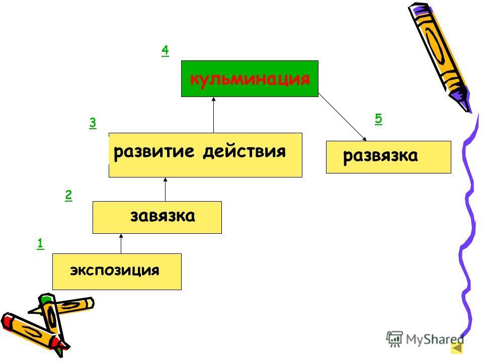 экспозиция завязка развитие действия кульминация развязка 1 2 3 4 5
