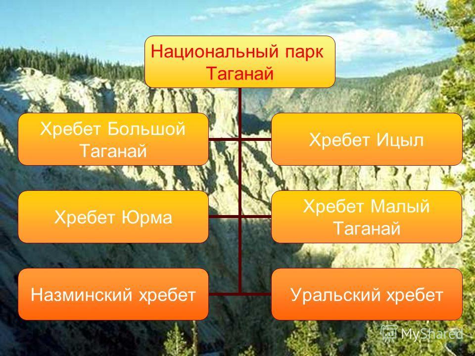 Национальный парк Таганай Назминский хребет Уральский хребет Хребет Большой Таганай Хребет Ицыл Хребет Юрма Хребет Малый Таганай