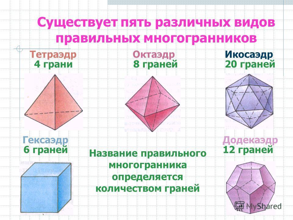 Существует пять различных видов правильных многогранников Додекаэдр ТетраэдрОктаэдрИкосаэдр Гексаэдр Название правильного многогранника определяется количеством граней 4 грани8 граней20 граней 6 граней12 граней