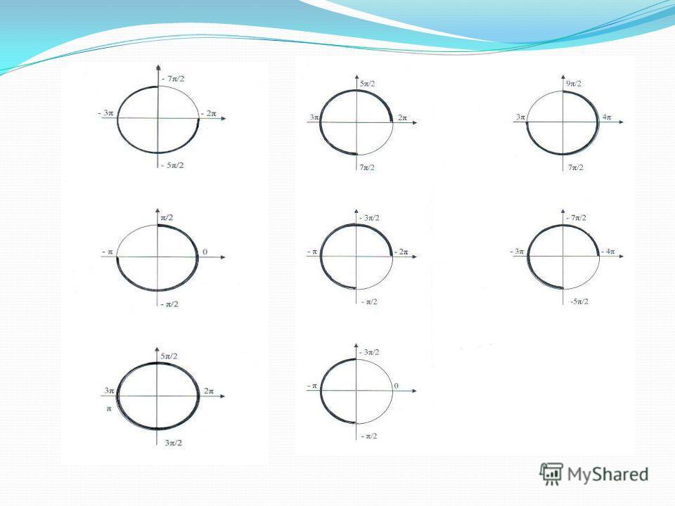 Формулы тригонометрии sin2x= cos2x= 1/cos 2 x-1= sin(π/2 – x) = sin(x – π/2) = cos(3π/2 – 2x) = 2sinxcosx cos 2 x-sin 2 x 2cos 2 x-1 1-2sin 2 x tg 2 x cosx -cosx -sin2x