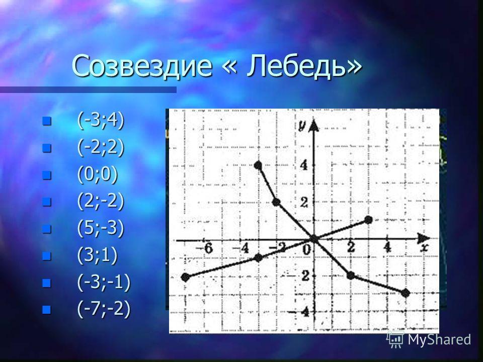 Созвездие « Лебедь» -3;4) -2;2) 0;0) 2;-2) 5;-3) 3;1) -3;-1) -7;-2)