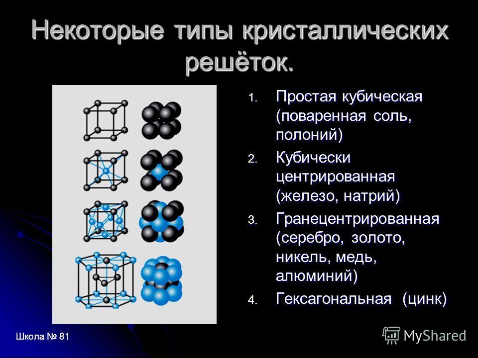 Некоторые типы кристаллических решёток. 1. Простая кубическая (поваренная соль, полоний) 2. Кубически центрированная (железо, натрий) 3. Гранецентрированная (серебро, золото, никель, медь, алюминий) 4. Гексагональная (цинк) Школа 81