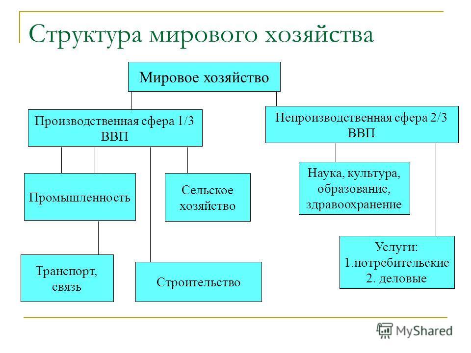 Структура мирового хозяйства Мировое хозяйство Производственная сфера 1/3 ВВП Непроизводственная сфера 2/3 ВВП Промышленность Транспорт, связь Сельское хозяйство Строительство Наука, культура, образование, здравоохранение Услуги: 1.потребительские 2.