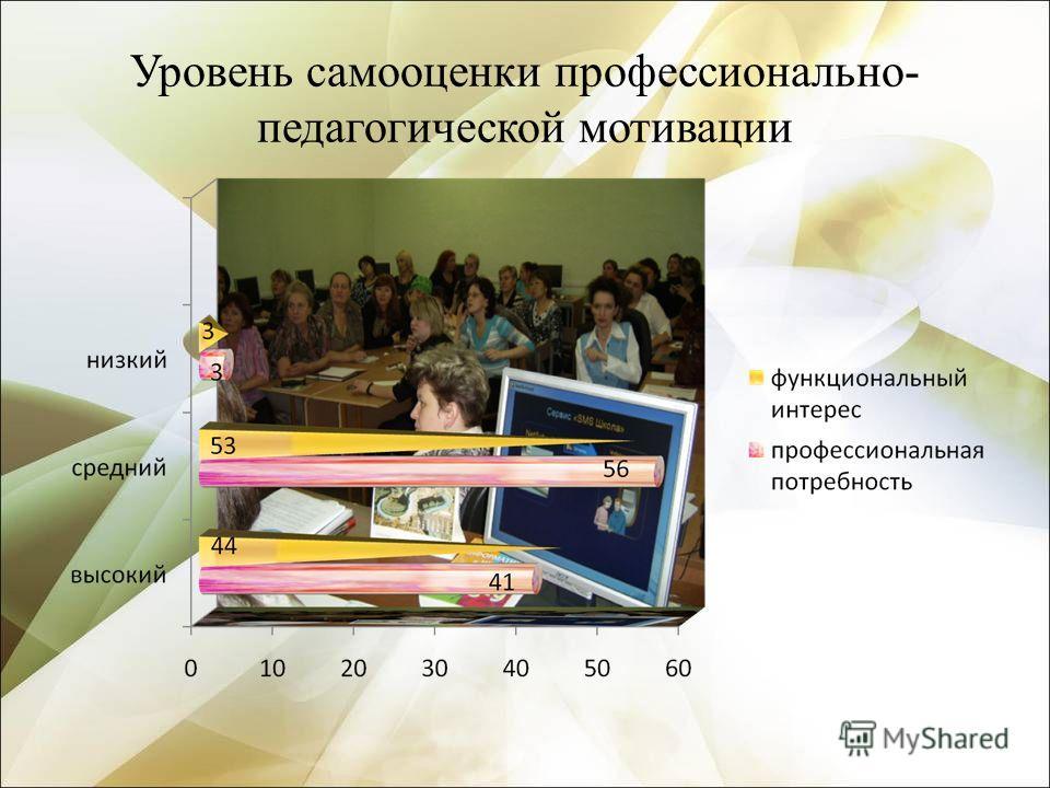 Уровень самооценки профессионально- педагогической мотивации