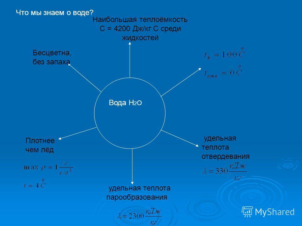 Что мы знаем о воде? Вода Н 2 О Наибольшая теплоёмкость С = 4200 Дж/кг С среди жидкостей Бесцветна, без запаха Плотнее чем лёд удельная теплота парообразования удельная теплота отвердевания