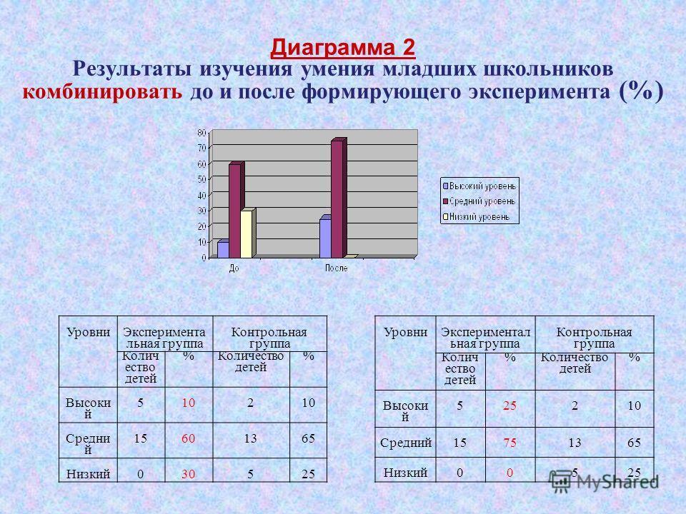 Диаграмма 2 Результаты изучения умения младших школьников комбинировать до и после формирующего эксперимента (%) Уровни Экспериментал ьная группа Контрольная группа Колич ество детей % % Высоки й 525210 Средний15751365 Низкий00525 Уровни Эксперимента