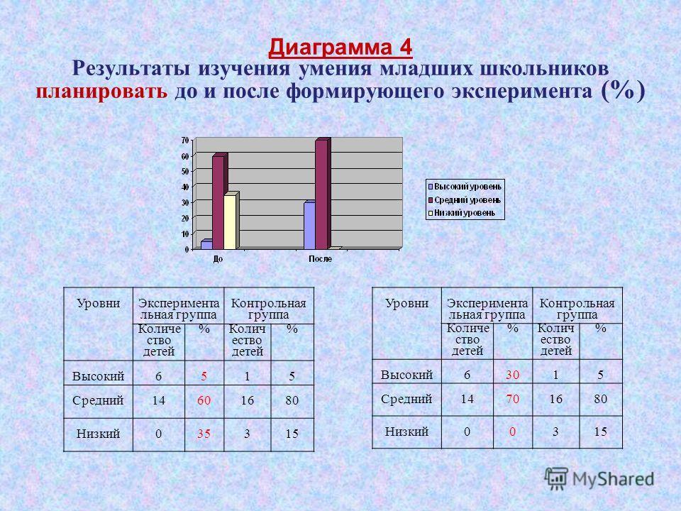 Диаграмма 4 Результаты изучения умения младших школьников планировать до и после формирующего эксперимента (%) Уровни Эксперимента льная группа Контрольная группа Количе ство детей % % Высокий63015 Средний14701680 Низкий00315 Уровни Эксперимента льна