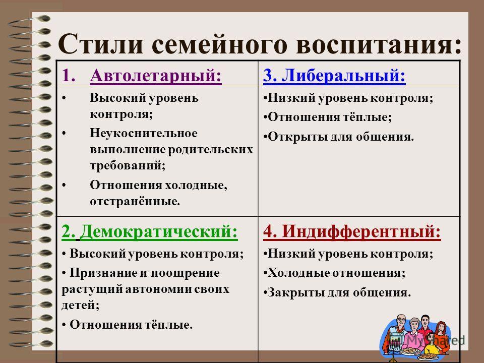 Стили семейного воспитания: 1.Автолетарный: Высокий уровень контроля; Неукоснительное выполнение родительских требований; Отношения холодные, отстранённые. 3. Либеральный: Низкий уровень контроля; Отношения тёплые; Открыты для общения. 2. Демократиче