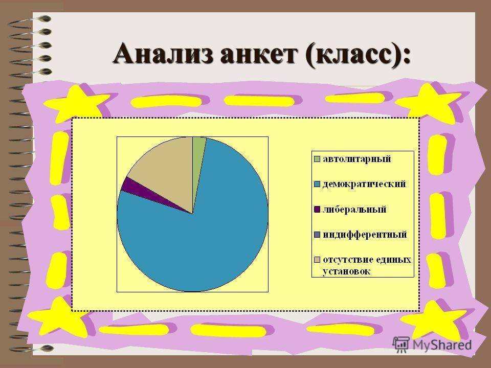 Анализ анкет (класс):