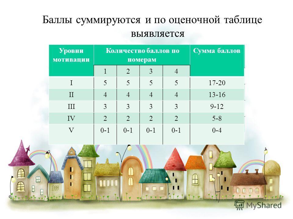Баллы суммируются и по оценочной таблице выявляется итоговый уровень мотивации. Уровни мотивации Количество баллов по номерам Сумма баллов 1234 I555517-20 II444413-16 III33339-12 IV22225-8 V0-1 0-4