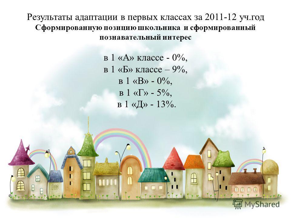 Результаты адаптации в первых классах за 2011-12 уч.год Сформированную позицию школьника и сформированный познавательный интерес в 1 «А» классе - 0%, в 1 «Б» классе – 9%, в 1 «В» - 0%, в 1 «Г» - 5%, в 1 «Д» - 13%.