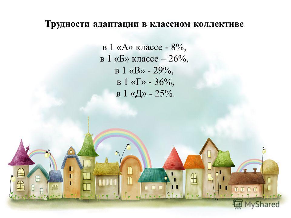 Трудности адаптации в классном коллективе в 1 «А» классе - 8%, в 1 «Б» классе – 26%, в 1 «В» - 29%, в 1 «Г» - 36%, в 1 «Д» - 25%.