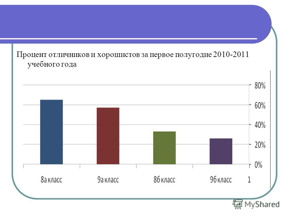 Процент отличников и хорошистов за первое полугодие 2010-2011 учебного года