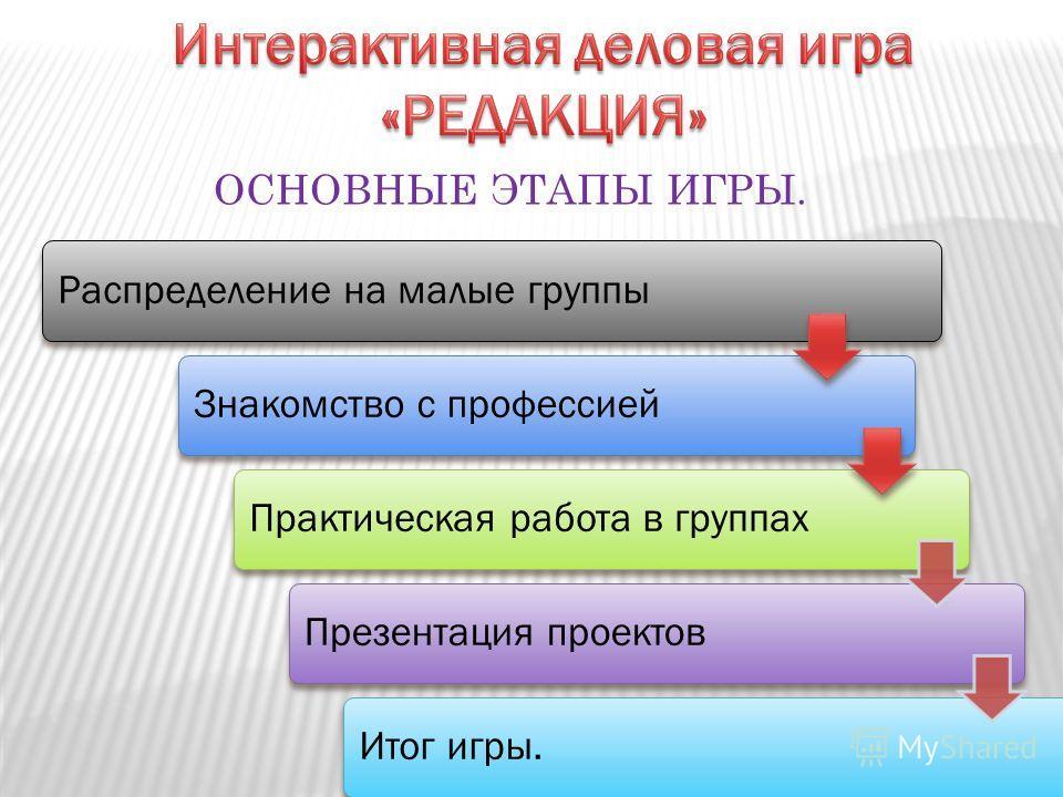 Распределение на малые группыЗнакомство с профессиейПрактическая работа в группахПрезентация проектовИтог игры. ОСНОВНЫЕ ЭТАПЫ ИГРЫ.
