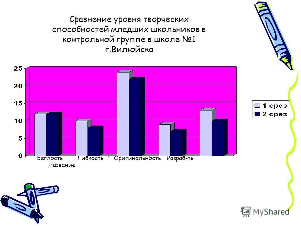 Сравнение уровня творческих способностей младших школьников в контрольной группе в школе 1 г.Вилюйска Беглость Гибкость Оригинальность Разраб-ть Название