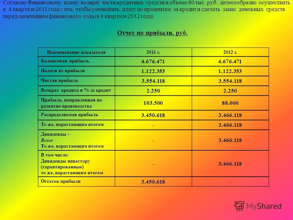 Согласно Финансовому плану возврат части кредитных средств в объеме 80 тыс. руб. целесообразно осуществить в 4 квартале 2011 года с тем, чтобы уменьшить плату по процентам за кредит и сделать запас денежных средств перед окончанием финансового года (