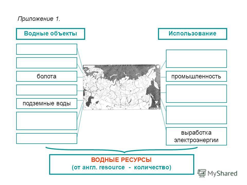 Приложение 1. ВОДНЫЕ РЕСУРСЫ (от англ. resource - количество) Водные объектыИспользование реки озера болота подземные воды водохранилища выработка электроэнергии сельское хозяйство транспортные артерии питье и бытовые нужды промышленность ледники мно
